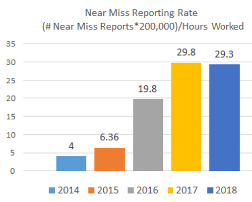 Near-Miss-Reporting-Rate