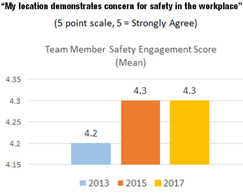 TM Safety Engagement Score Chart-600x350px